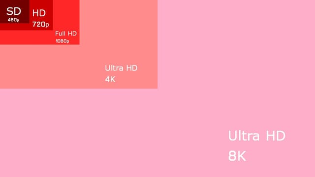 Comprendre la HD, Full HD et l'Ultra HD.