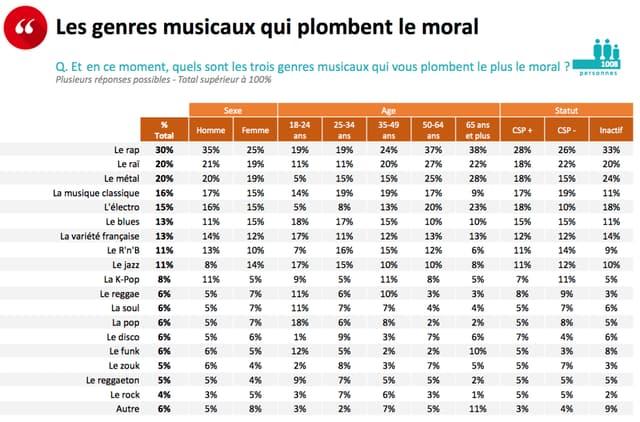 Les genres musicaux qui sapent le plus le moral des Français et Françaises en ce moment