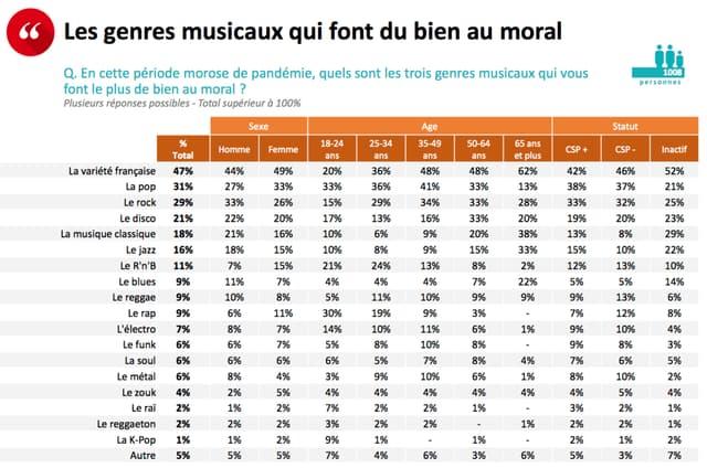 Les genres musicaux qui aident les Français et Françaises à garder le moral