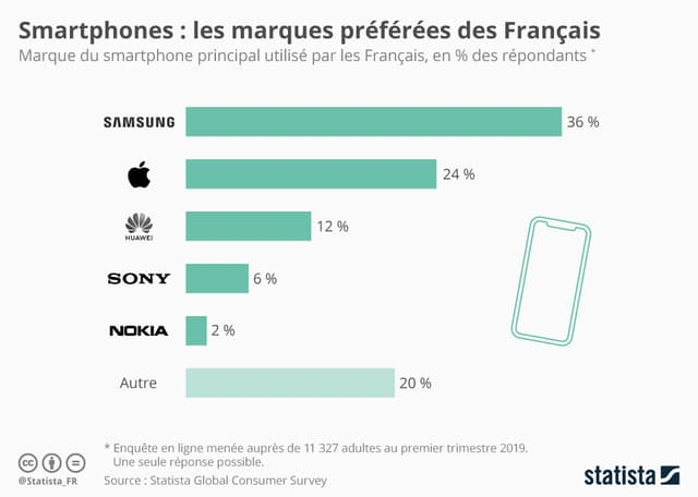 Samsung, marque de smartphone préférée des Français selon Statista.