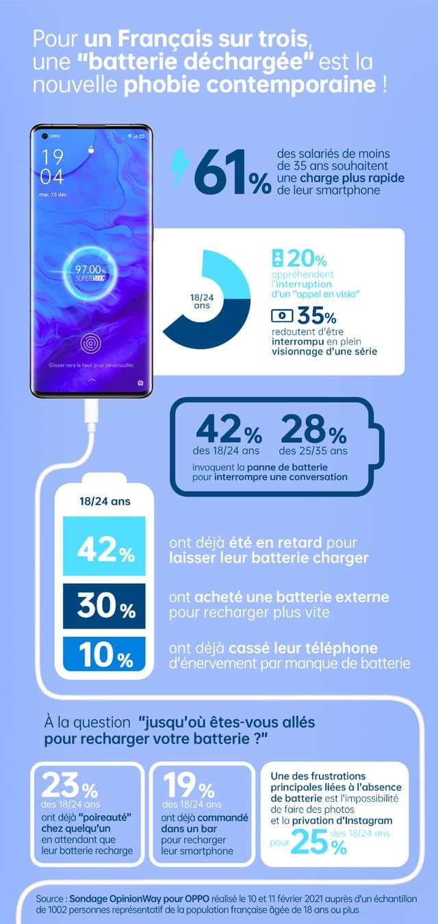 L'infographie expliquant les résultats de l'étude menée par OpinionWay